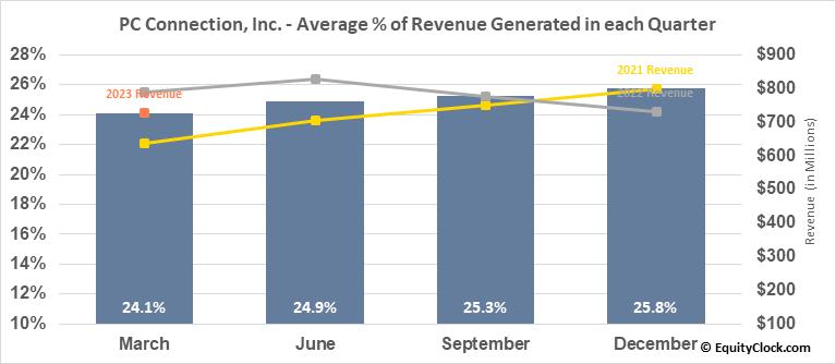 PC Connection, Inc. (NASD:CNXN) Revenue Seasonality