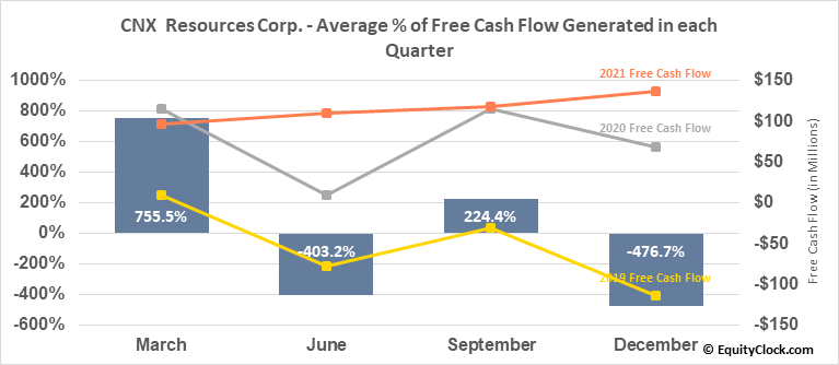 CNX  Resources Corp. (NYSE:CNX) Free Cash Flow Seasonality