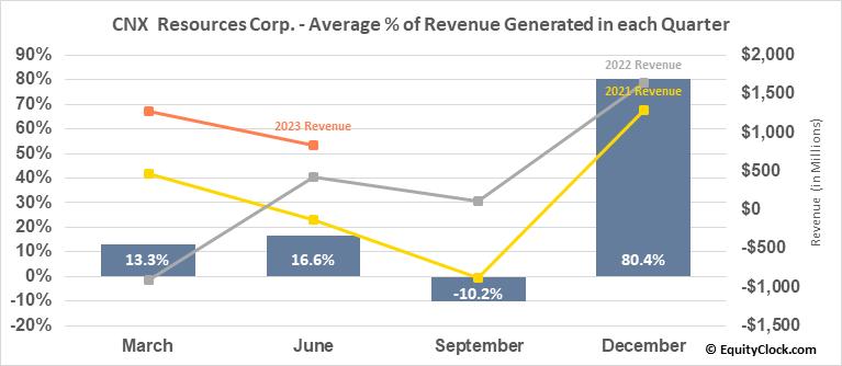 CNX  Resources Corp. (NYSE:CNX) Revenue Seasonality