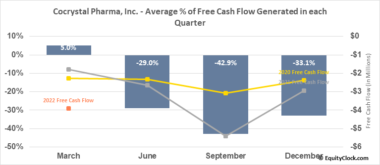Cocrystal Pharma, Inc. (NASD:COCP) Free Cash Flow Seasonality