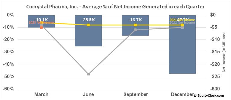 Cocrystal Pharma, Inc. (NASD:COCP) Net Income Seasonality