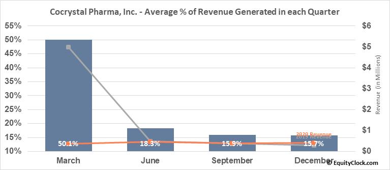 Cocrystal Pharma, Inc. (NASD:COCP) Revenue Seasonality