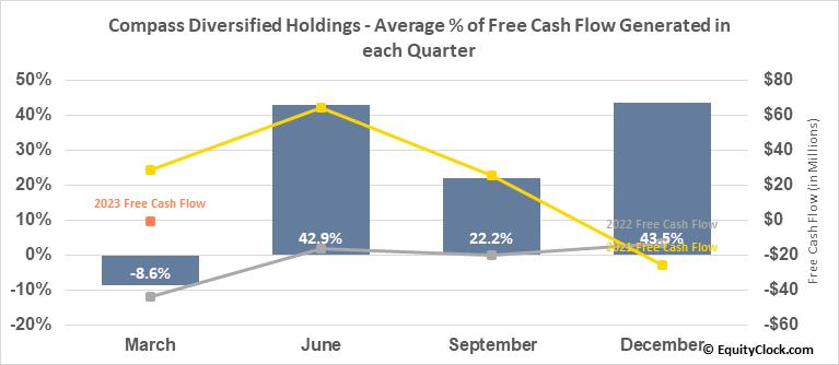 Compass Diversified Holdings (NYSE:CODI) Free Cash Flow Seasonality