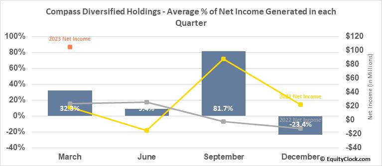 Compass Diversified Holdings (NYSE:CODI) Net Income Seasonality