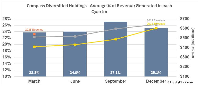 Compass Diversified Holdings (NYSE:CODI) Revenue Seasonality