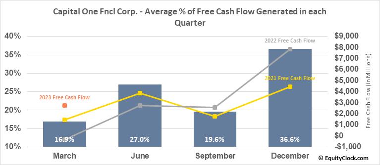 Capital One Fncl Corp. (NYSE:COF) Free Cash Flow Seasonality