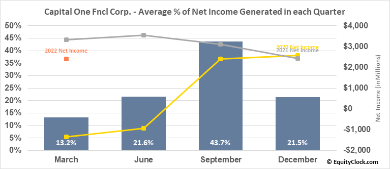 Capital One Fncl Corp. (NYSE:COF) Net Income Seasonality