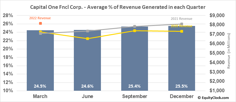 Capital One Fncl Corp. (NYSE:COF) Revenue Seasonality