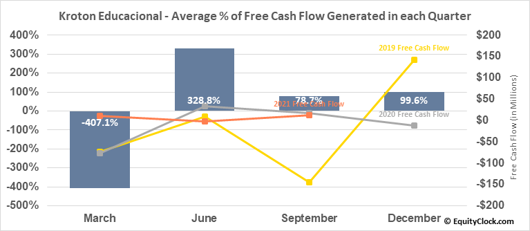 Kroton Educacional (OTCMKT:COGNY) Free Cash Flow Seasonality