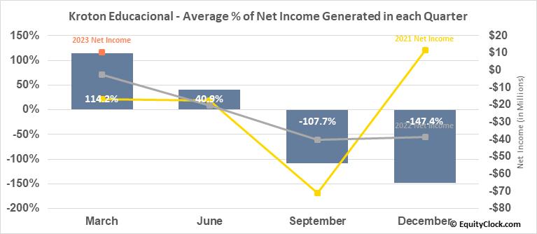 Kroton Educacional (OTCMKT:COGNY) Net Income Seasonality