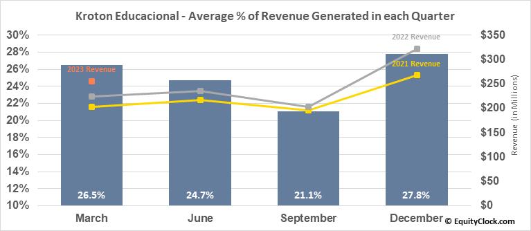 Kroton Educacional (OTCMKT:COGNY) Revenue Seasonality