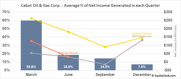 Cabot Oil & Gas Corp. (NYSE:COG) Net Income Seasonality