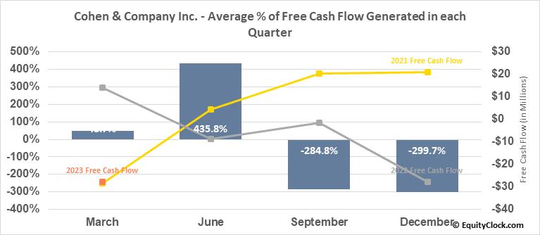 Cohen & Company Inc. (AMEX:COHN) Free Cash Flow Seasonality