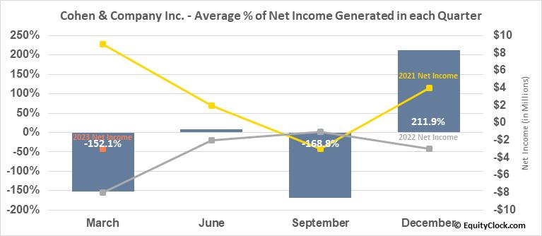 Cohen & Company Inc. (AMEX:COHN) Net Income Seasonality