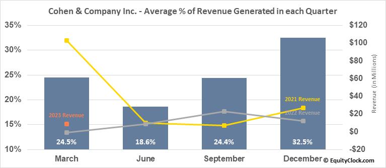 Cohen & Company Inc. (AMEX:COHN) Revenue Seasonality