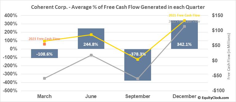 Coherent, Inc. (NASD:COHR) Free Cash Flow Seasonality