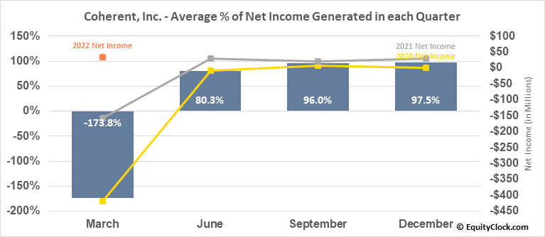 Coherent, Inc. (NASD:COHR) Net Income Seasonality