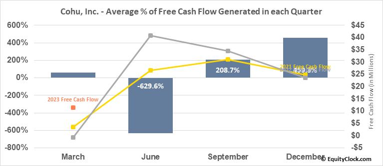 Cohu, Inc. (NASD:COHU) Free Cash Flow Seasonality