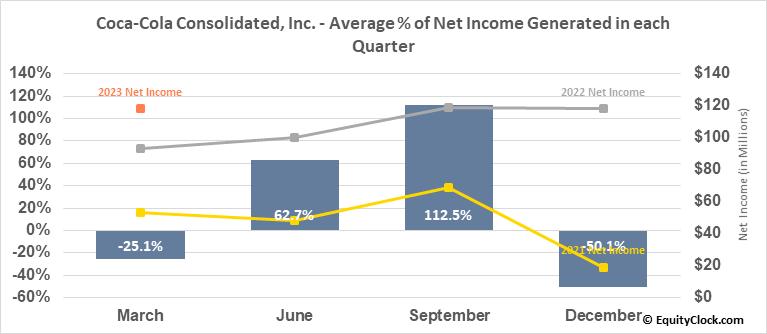Coca-Cola Consolidated, Inc. (NASD:COKE) Net Income Seasonality