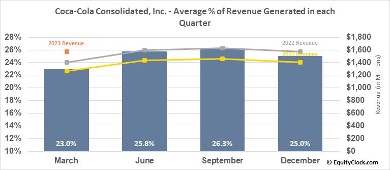 Coca-Cola Consolidated, Inc. (NASD:COKE) Revenue Seasonality