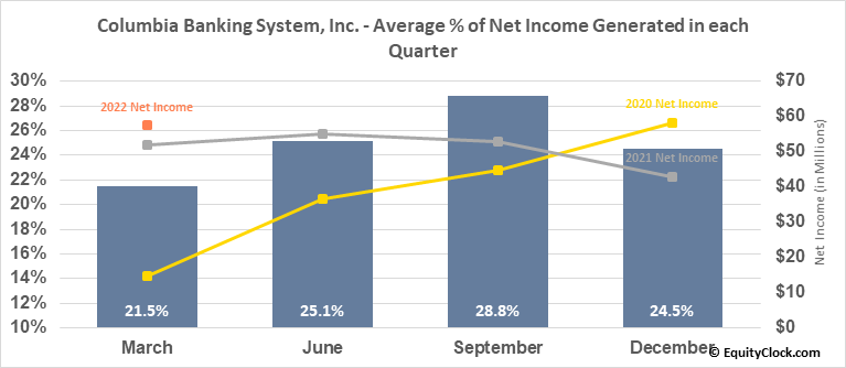 Columbia Banking System, Inc. (NASD:COLB) Net Income Seasonality
