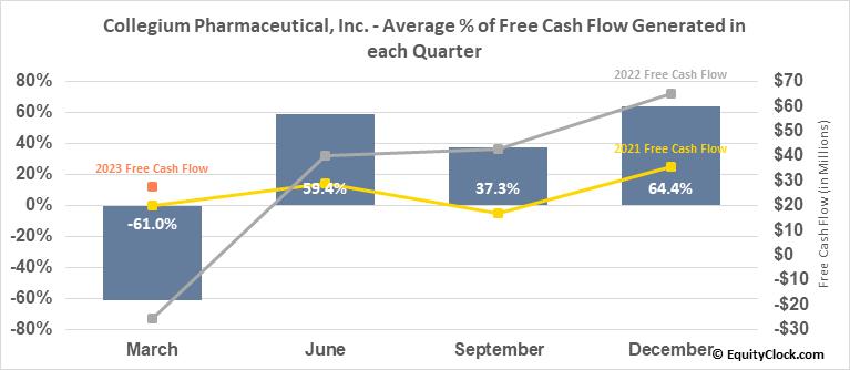 Collegium Pharmaceutical, Inc. (NASD:COLL) Free Cash Flow Seasonality