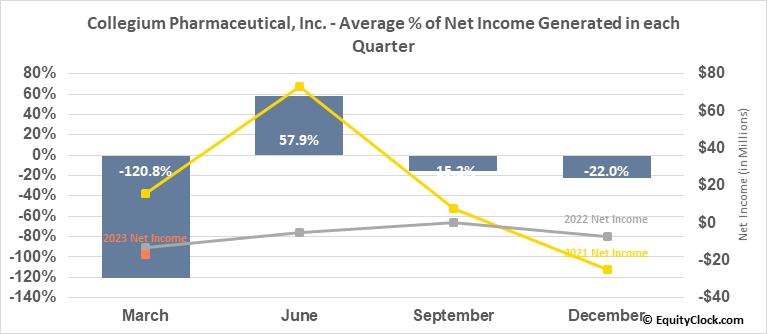 Collegium Pharmaceutical, Inc. (NASD:COLL) Net Income Seasonality