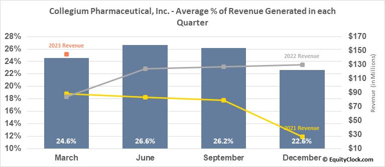 Collegium Pharmaceutical, Inc. (NASD:COLL) Revenue Seasonality