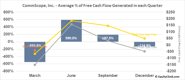 CommScope, Inc. (NASD:COMM) Free Cash Flow Seasonality