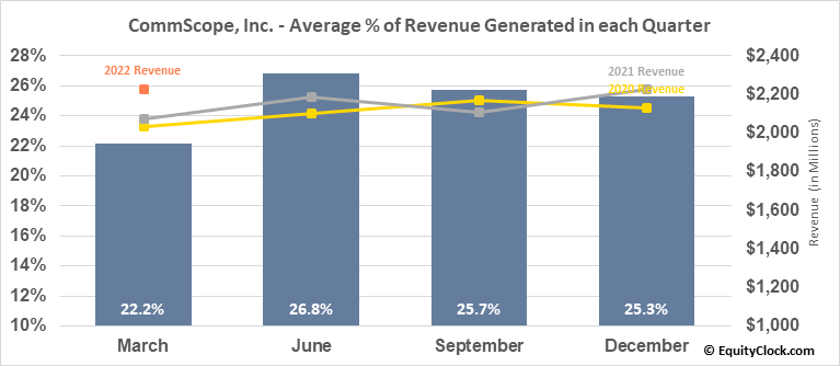 CommScope, Inc. (NASD:COMM) Revenue Seasonality