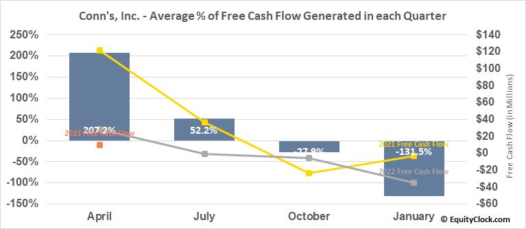 Conn's, Inc. (NASD:CONN) Free Cash Flow Seasonality