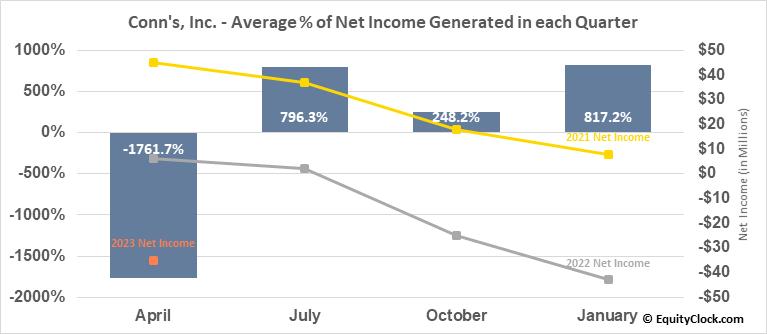 Conn's, Inc. (NASD:CONN) Net Income Seasonality