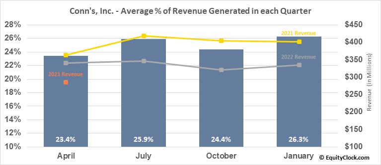 Conn's, Inc. (NASD:CONN) Revenue Seasonality