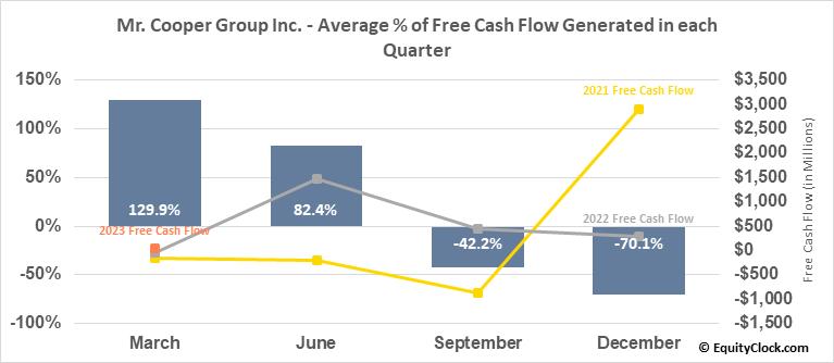 Mr. Cooper Group Inc. (NASD:COOP) Free Cash Flow Seasonality