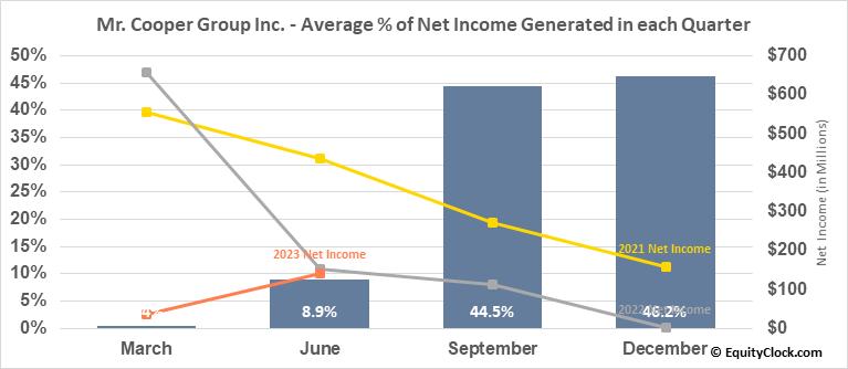 Mr. Cooper Group Inc. (NASD:COOP) Net Income Seasonality