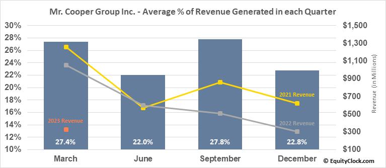 Mr. Cooper Group Inc. (NASD:COOP) Revenue Seasonality