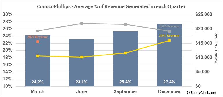ConocoPhillips (NYSE:COP) Revenue Seasonality