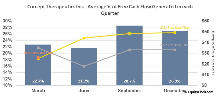 Corcept Therapeutics Inc. (NASD:CORT) Free Cash Flow Seasonality