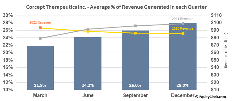 Corcept Therapeutics Inc. (NASD:CORT) Revenue Seasonality