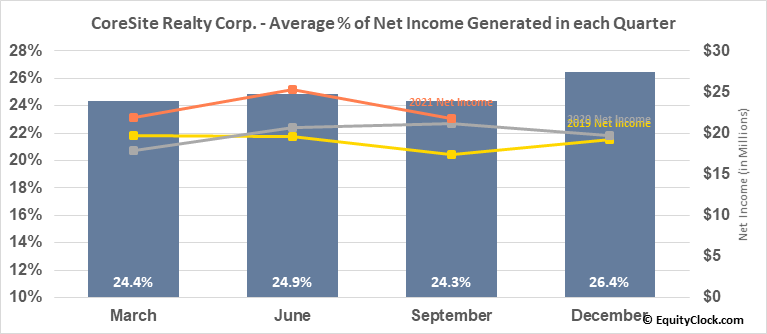 CoreSite Realty Corp. (NYSE:COR) Net Income Seasonality