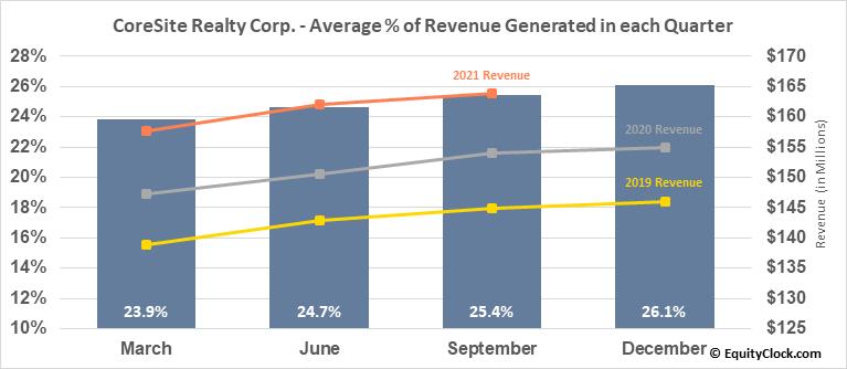 CoreSite Realty Corp. (NYSE:COR) Revenue Seasonality