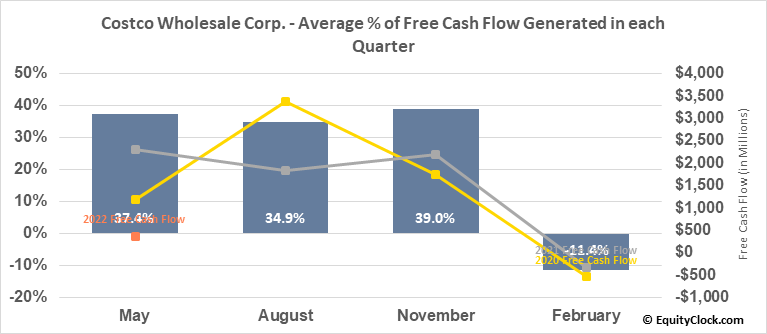 Costco Wholesale Corp. (NASD:COST) Free Cash Flow Seasonality
