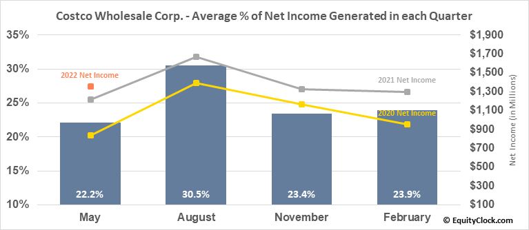 Costco Wholesale Corp. (NASD:COST) Net Income Seasonality