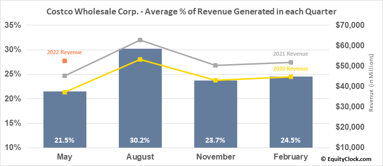 Costco Wholesale Corp. (NASD:COST) Revenue Seasonality
