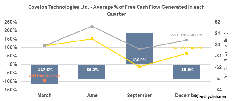 Covalon Technologies Ltd. (TSXV:COV.V) Free Cash Flow Seasonality