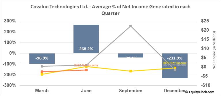 Covalon Technologies Ltd. (TSXV:COV.V) Net Income Seasonality