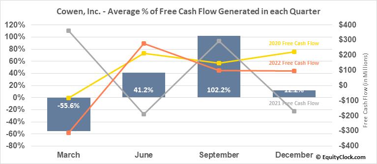 Cowen, Inc. (NASD:COWN) Free Cash Flow Seasonality