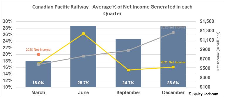 Canadian Pacific Railway (TSE:CP.TO) Net Income Seasonality