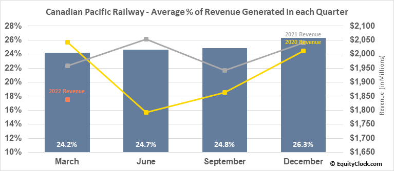 Canadian Pacific Railway (TSE:CP.TO) Revenue Seasonality