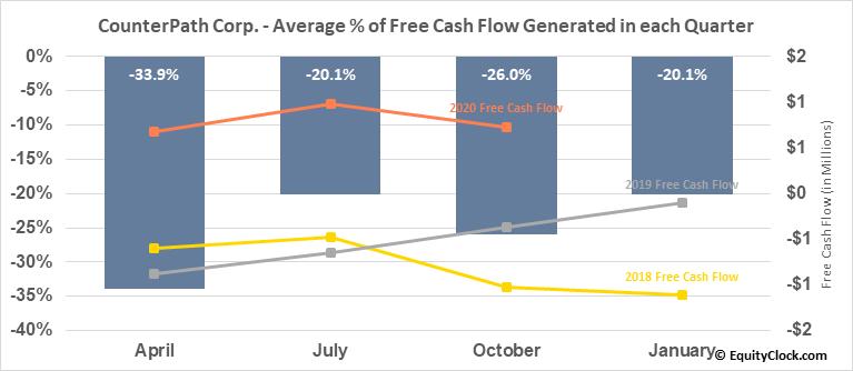 CounterPath Corp. (NASD:CPAH) Free Cash Flow Seasonality